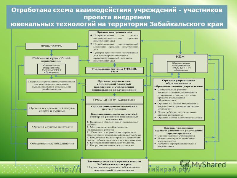 Отработана схема взаимодействия учреждений - участников проекта внедрения ювенальных технологий на территории Забайкальского края