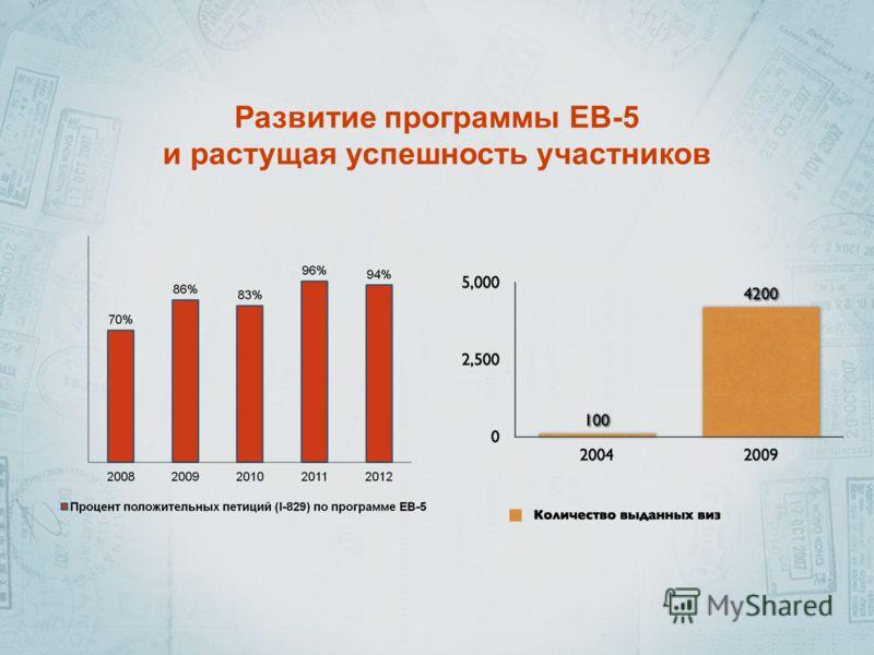 Развитие программы EB-5 и растущая успешность участников