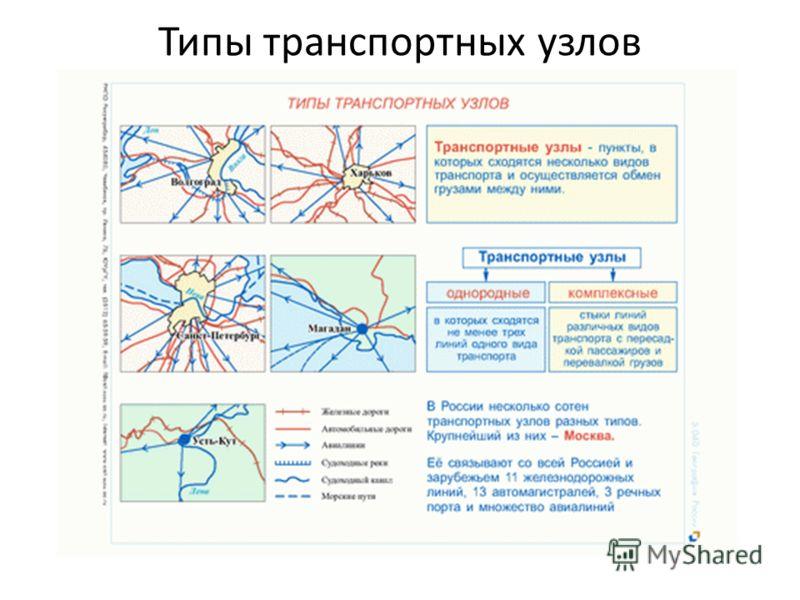 Типы транспортных узлов