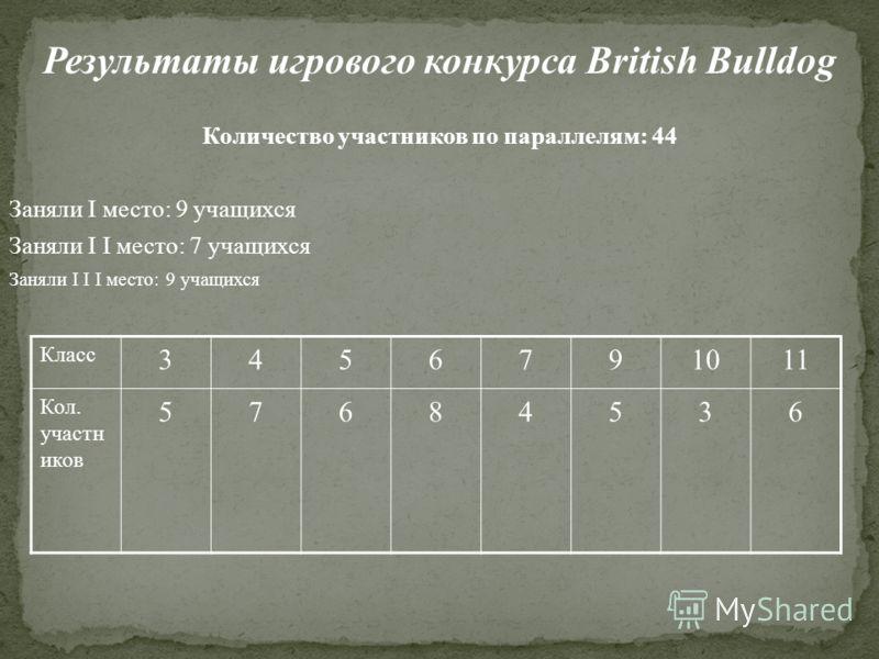Результаты игрового конкурса British Bulldog Количество участников по параллелям: 44 Заняли I место: 9 учащихся Заняли I I место: 7 учащихся Заняли I I I место: 9 учащихся Класс 3456791011 Кол. участн иков 57684536