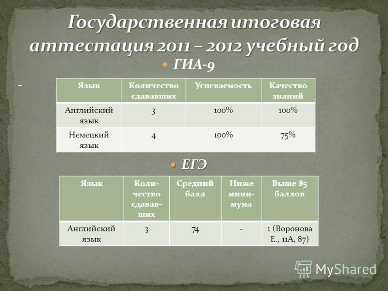 ГИА-9 - ЕГЭ ЕГЭ ЯзыкКоличество сдававших УспеваемостьКачество знаний Английский язык 3100% Немецкий язык 4100%75% ЯзыкКоли- чество сдавав- ших Средний балл Ниже мини- мума Выше 85 баллов Английский язык 374-1 (Воронова Е., 11А, 87)