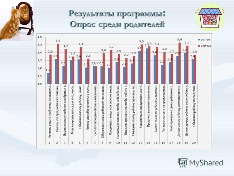 Результаты программы : Опрос среди родителей Результаты программы : Опрос среди родителей