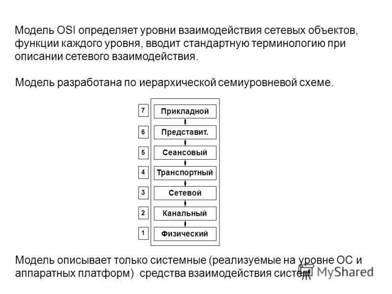 Модель OSI определяет уровни взаимодействия сетевых объектов, функции каждого уровня, вводит стандартную терминологию при описании сетевого взаимодействия. Модель разработана по иерархической семиуровневой схеме. Прикладной Представит. Сеансовый Тран