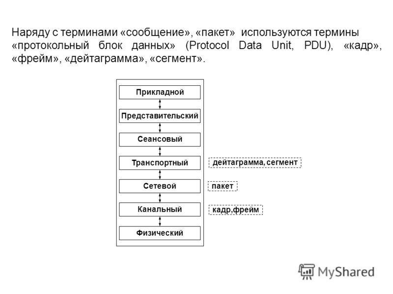 Наряду с терминами «сообщение», «пакет» используются термины «протокольный блок данных» (Protocol Data Unit, PDU), «кадр», «фрейм», «дейтаграмма», «сегмент». Прикладной Представительский Сеансовый Транспортный Сетевой Канальный Физический кадр,фрейм