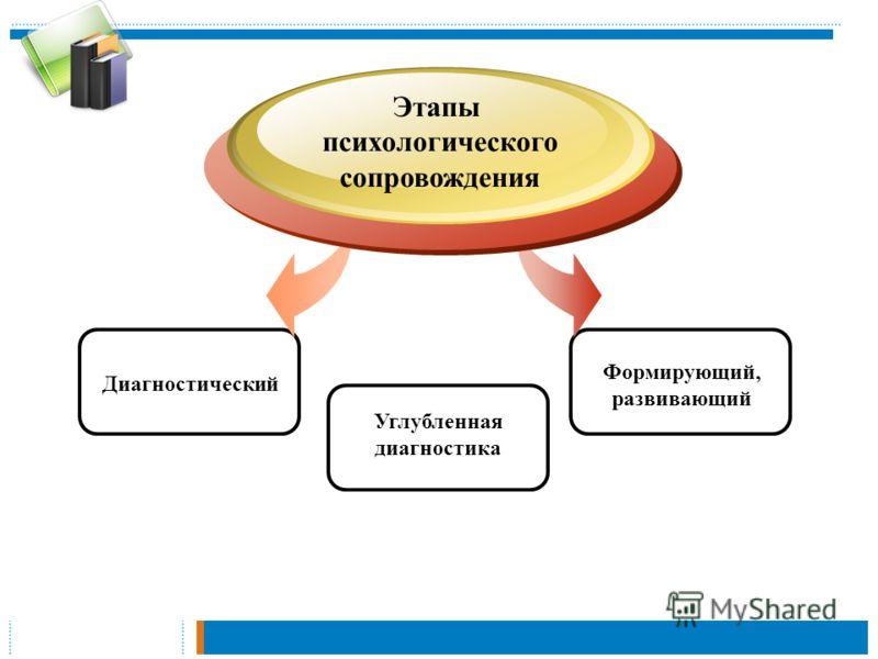 Диагностический Этапы психологического сопровождения Формирующий, развивающий Углубленная диагностика