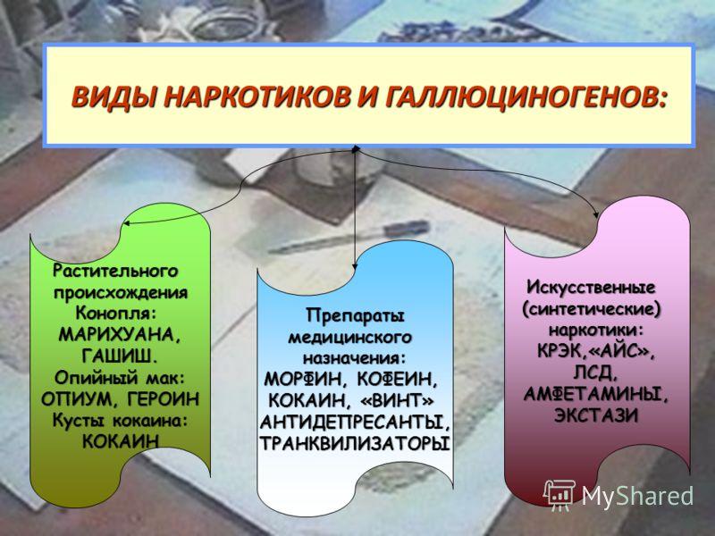 ВИДЫ НАРКОТИКОВ И ГАЛЛЮЦИНОГЕНОВ: РастительногопроисхожденияКонопля:МАРИХУАНА,ГАШИШ. Опийный мак: ОПИУМ, ГЕРОИН Кусты кокаина: КОКАИН Препаратымедицинскогоназначения: МОРФИН, КОФЕИН, КОКАИН, «ВИНТ» АНТИДЕПРЕСАНТЫ,ТРАНКВИЛИЗАТОРЫ Искусственные(синтети