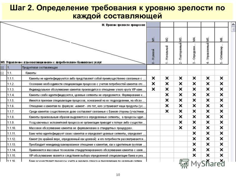 Шаг 2. Определение требования к уровню зрелости по каждой составляющей 10