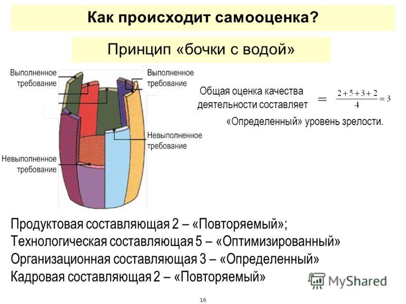 16 Как происходит самооценка? Принцип «бочки с водой» Продуктовая составляющая 2 – «Повторяемый»; Технологическая составляющая 5 – «Оптимизированный» Организационная составляющая 3 – «Определенный» Кадровая составляющая 2 – «Повторяемый» Общая оценка