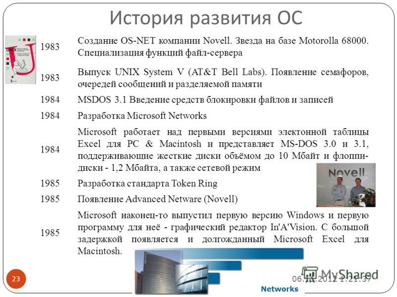 1983 Создание OS-NET компании Novell. Звезда на базе Motorolla 68000. Специализация функций файл-сервера 1983 Выпуск UNIX System V (AT&T Bell Labs). Появление семафоров, очередей сообщений и разделяемой памяти 1984MSDOS 3.1 Введение средств блокировк