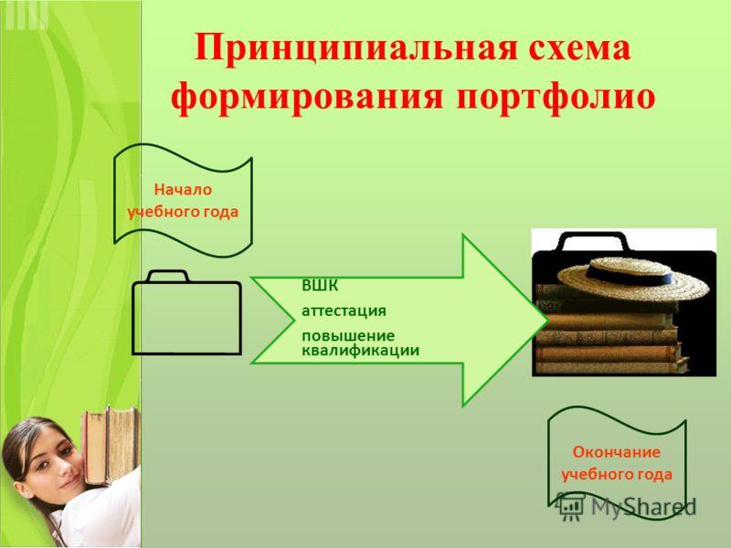 Принципиальная схема формирования портфолио ВШК аттестация повышение квалификации Начало учебного года Окончание учебного года