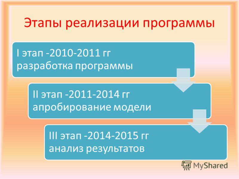 Этапы реализации программы I этап -2010-2011 гг разработка программы II этап -2011-2014 гг апробирование модели III этап -2014-2015 гг анализ результатов