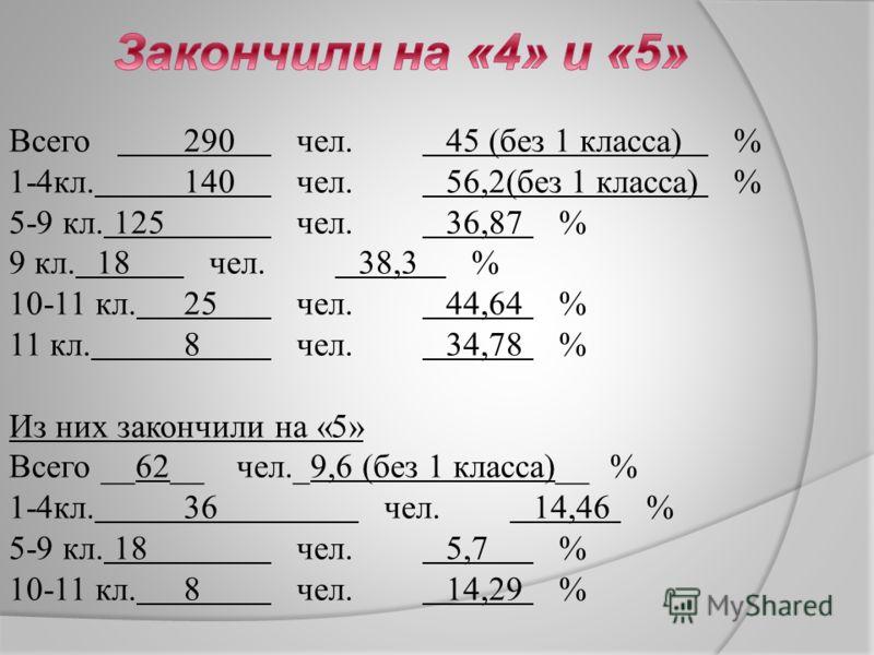 Всего 290 чел. 45 (без 1 класса) % 1-4кл. 140 чел. 56,2(без 1 класса) % 5-9 кл. 125 чел. 36,87 % 9 кл. 18 чел. 38,3 % 10-11 кл. 25 чел. 44,64 % 11 кл. 8 чел. 34,78 % Из них закончили на «5» Всего __62__ чел._9,6 (без 1 класса)__ % 1-4кл. 36 чел. 14,4