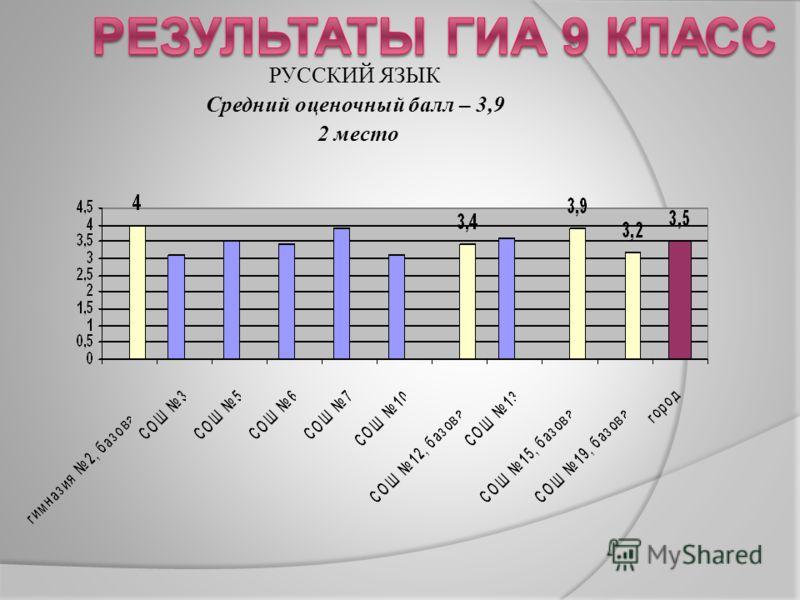 РУССКИЙ ЯЗЫК Средний оценочный балл – 3,9 2 место