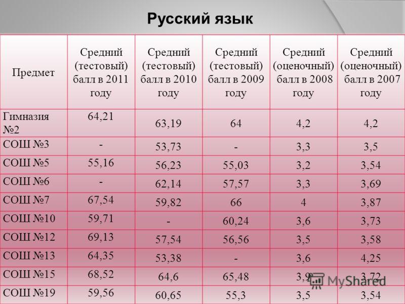 Предмет Средний (тестовый) балл в 2011 году Средний (тестовый) балл в 2010 году Средний (тестовый) балл в 2009 году Средний (оценочный) балл в 2008 году Средний (оценочный) балл в 2007 году Гимназия 2 64,21 63,19644,2 СОШ 3- 53,73-3,33,5 СОШ 555,16 5