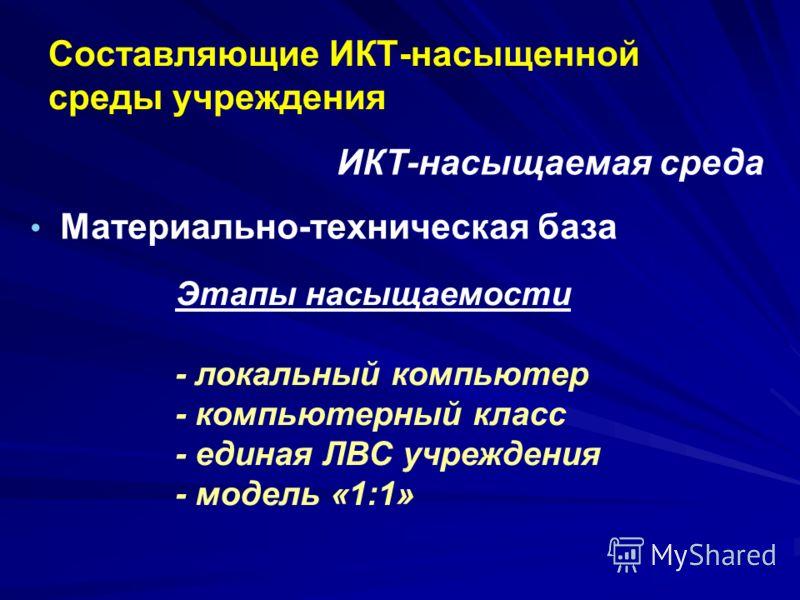 Cоставляющие ИКТ-насыщенной среды учреждения Материально-техническая база ИКТ-насыщаемая среда Этапы насыщаемости - локальный компьютер - компьютерный класс - единая ЛВС учреждения - модель «1:1»