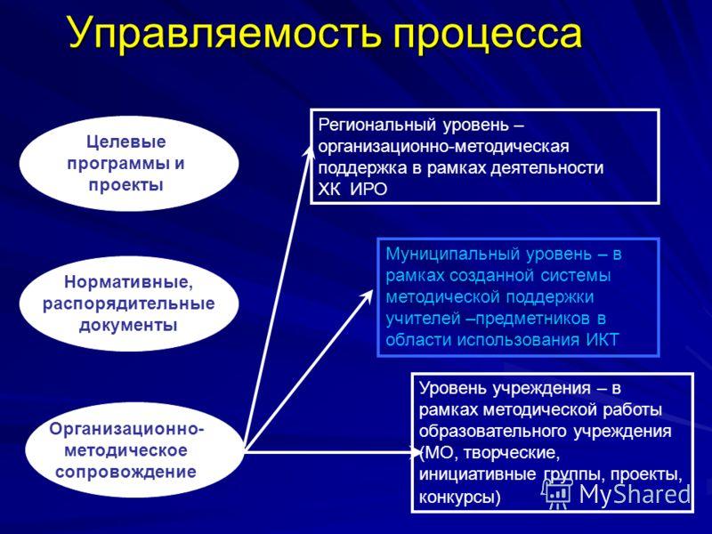 Управляемость процесса Целевые программы и проекты Нормативные, распорядительные документы Организационно- методическое сопровождение Региональный уровень – организационно-методическая поддержка в рамках деятельности ХК ИРО Муниципальный уровень – в