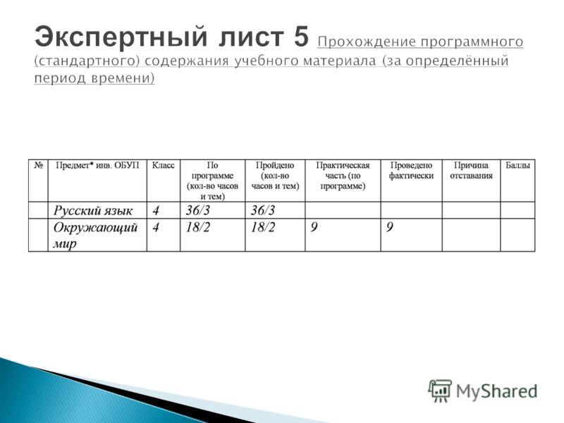 Экспертный лист 5 Прохождение программного (стандартного) содержания учебного материала (за определённый период времени)