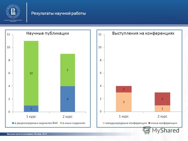 Высшая школа экономики, Москва, 2012 Результаты научной работы фото