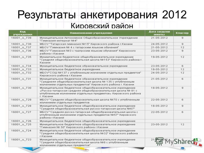 Результаты анкетирования 2012 Кировский район