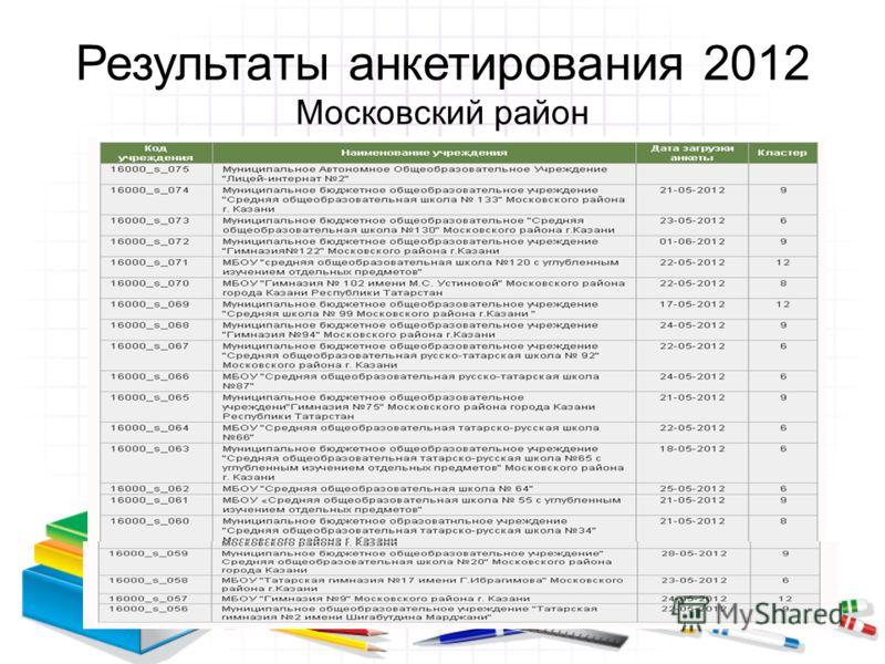 Результаты анкетирования 2012 Московский район