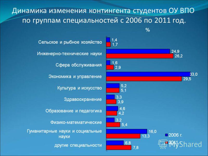 Динамика изменения контингента студентов ОУ ВПО по группам специальностей с 2006 по 2011 год. %