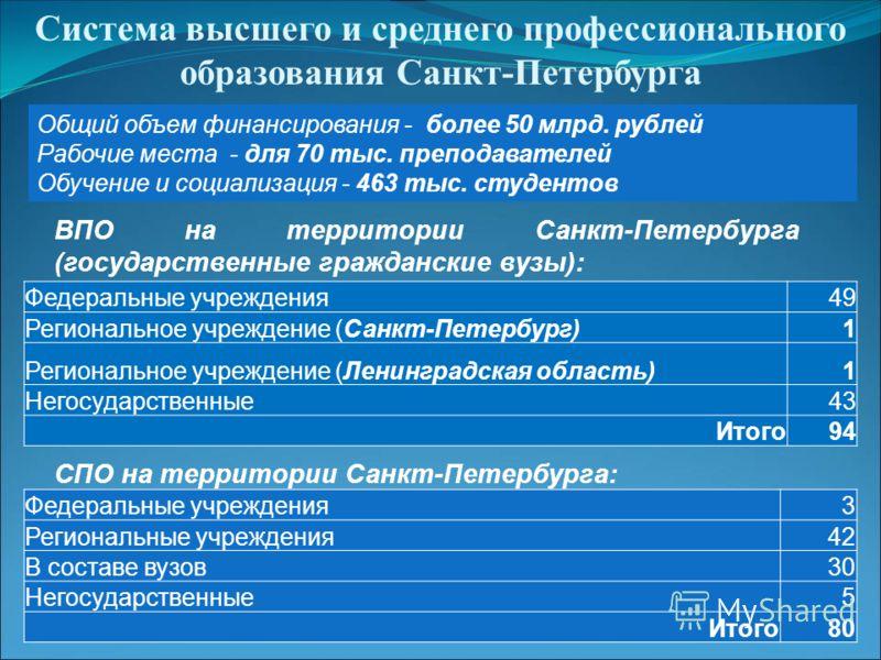 Система высшего и среднего профессионального образования Санкт-Петербурга Общий объем финансирования - более 50 млрд. рублей Рабочие места - для 70 тыс. преподавателей Обучение и социализация - 463 тыс. студентов ВПО на территории Санкт-Петербурга (г