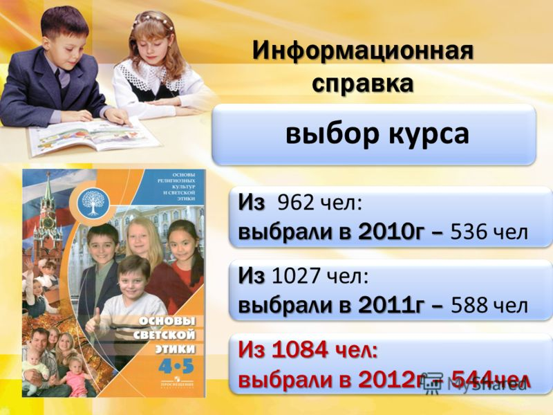 выбор курса выбор курса Информационная справка Из Из 962 чел: выбрали в 2010г – выбрали в 2010г – 536 чел Из Из 962 чел: выбрали в 2010г – выбрали в 2010г – 536 чел Из Из 1027 чел: выбрали в 2011г – выбрали в 2011г – 588 чел Из Из 1027 чел: выбрали в