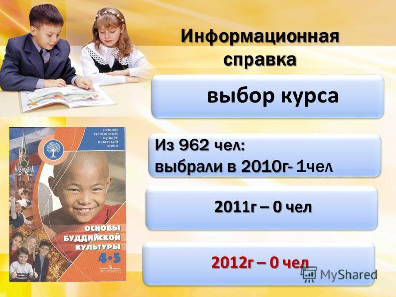 выбор курса Информационная справка Из 962 чел: выбрали в 2010г- выбрали в 2010г- 1чел Из 962 чел: выбрали в 2010г- выбрали в 2010г- 1чел 2011г – 0 чел 2011г – 0 чел 2012г – 0 чел 2012г – 0 чел