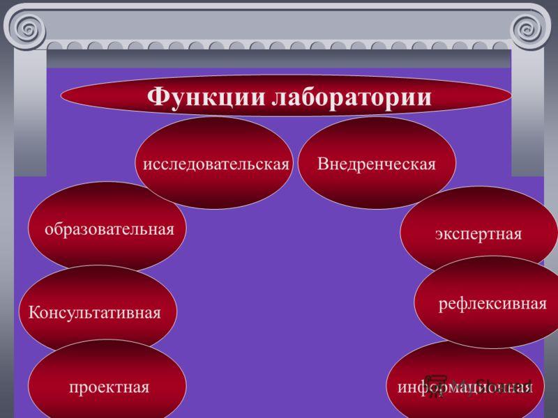 Функции лаборатории образовательная исследовательскаяВнедренческая Консультативная экспертная проектнаяинформационная рефлексивная