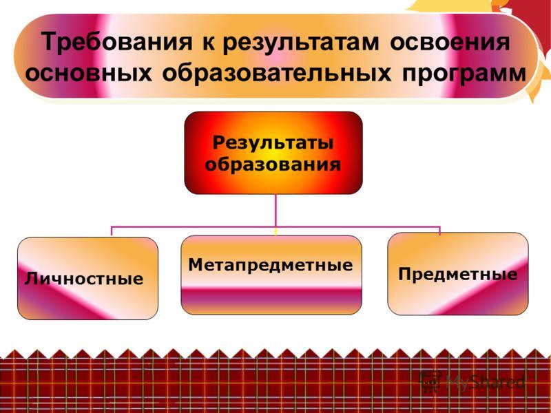 Требования к результатам освоения основных образовательных программ Результаты образования Личностные Метапредметные Предметные