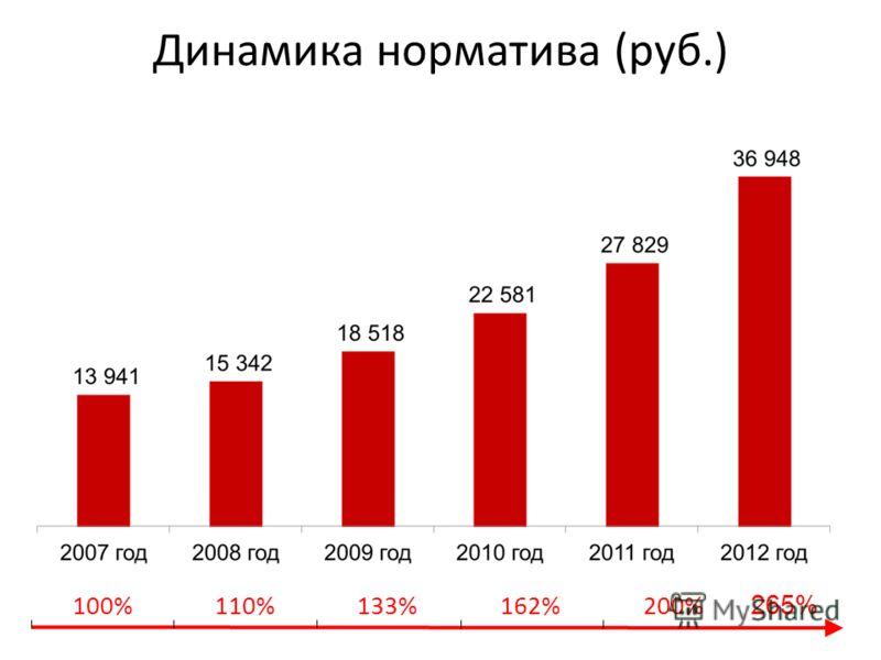 Динамика норматива (руб.) 100%110%133%162%200% 265%