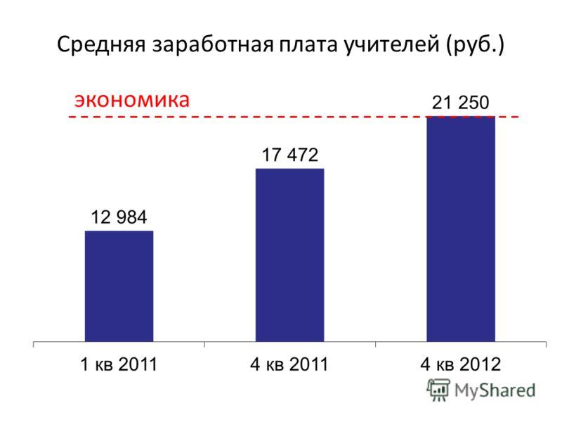 Средняя заработная плата учителей (руб.) экономика