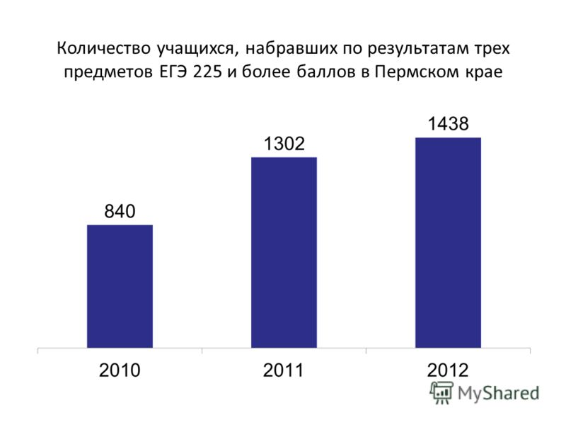 Количество учащихся, набравших по результатам трех предметов ЕГЭ 225 и более баллов в Пермском крае
