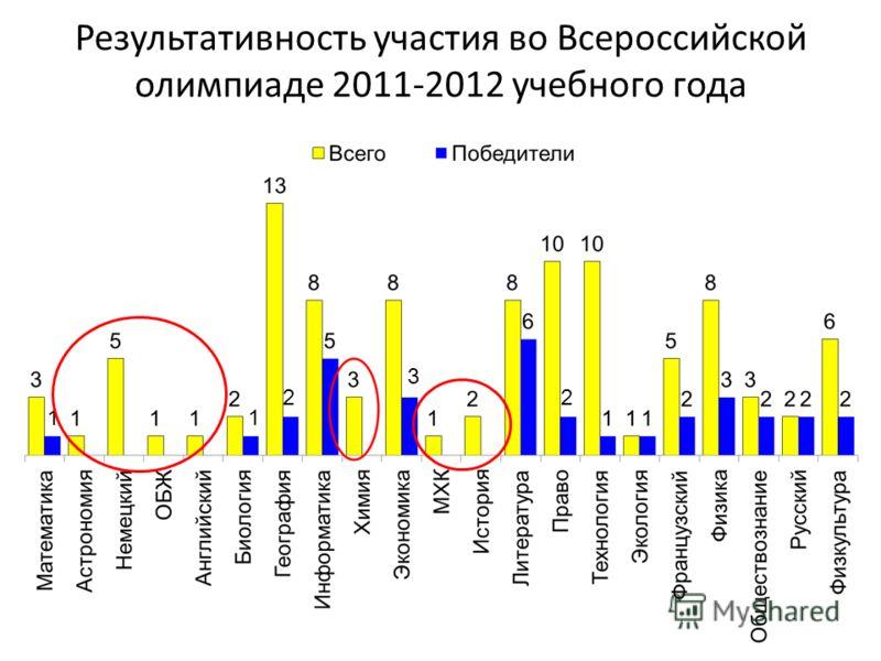 Результативность участия во Всероссийской олимпиаде 2011-2012 учебного года 11 22 3