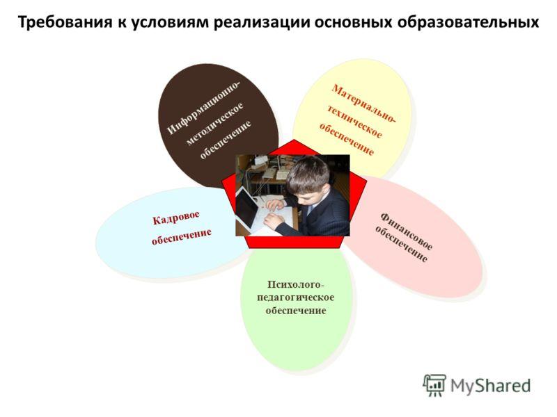 Требования к условиям реализации основных образовательных программ Информационно- методическое обеспечение Информационно- методическое обеспечение Материально- техническое обеспечение Материально- техническое обеспечение Финансовое обеспечение Финанс