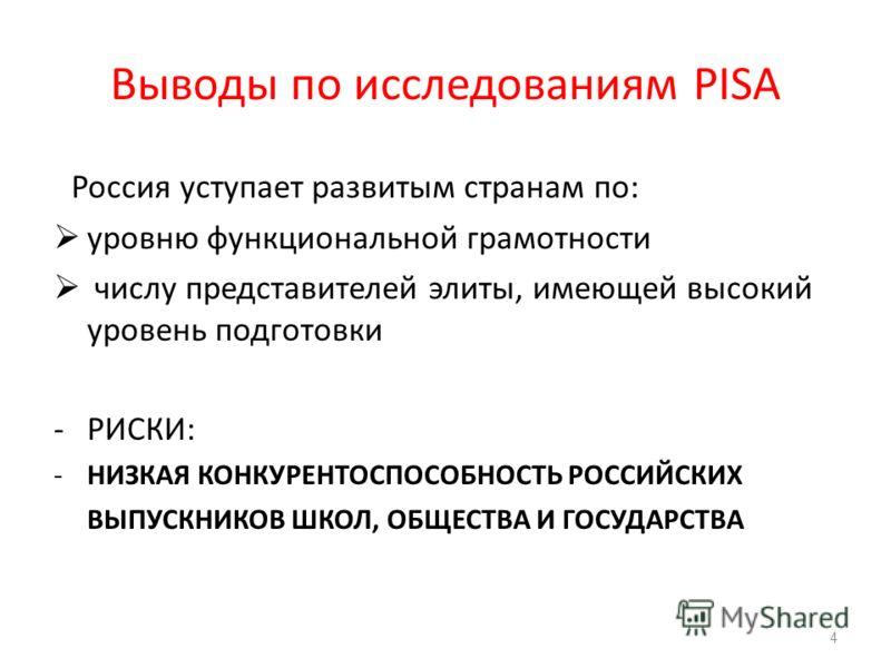 Выводы по исследованиям PISA Россия уступает развитым странам по: уровню функциональной грамотности числу представителей элиты, имеющей высокий уровень подготовки -РИСКИ: -НИЗКАЯ КОНКУРЕНТОСПОСОБНОСТЬ РОССИЙСКИХ ВЫПУСКНИКОВ ШКОЛ, ОБЩЕСТВА И ГОСУДАРСТ