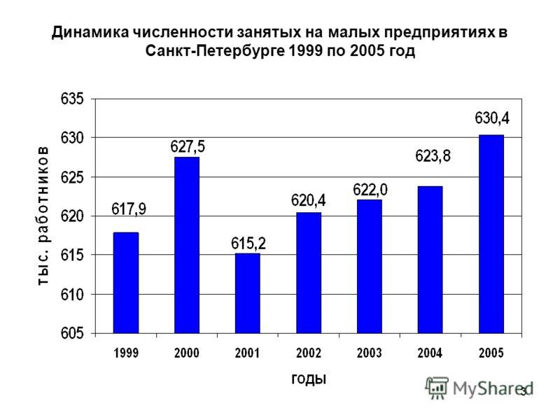 3 Динамика численности занятых на малых предприятиях в Санкт-Петербурге 1999 по 2005 год