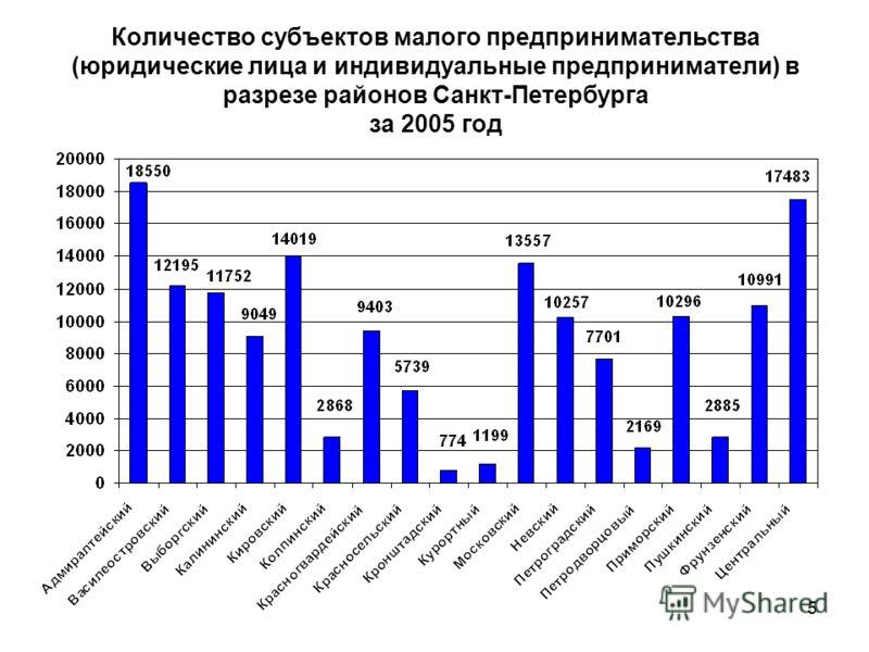 5 Количество субъектов малого предпринимательства (юридические лица и индивидуальные предприниматели) в разрезе районов Санкт-Петербурга за 2005 год