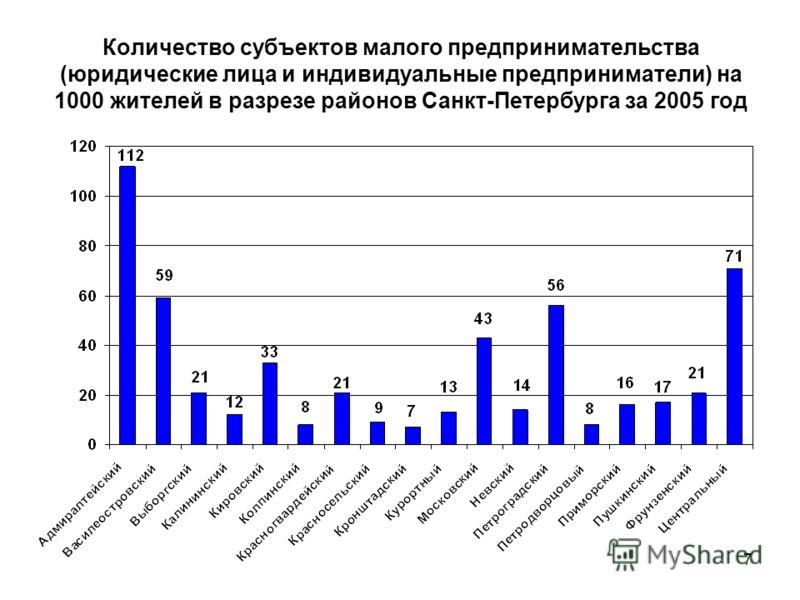 7 Количество субъектов малого предпринимательства (юридические лица и индивидуальные предприниматели) на 1000 жителей в разрезе районов Санкт-Петербурга за 2005 год