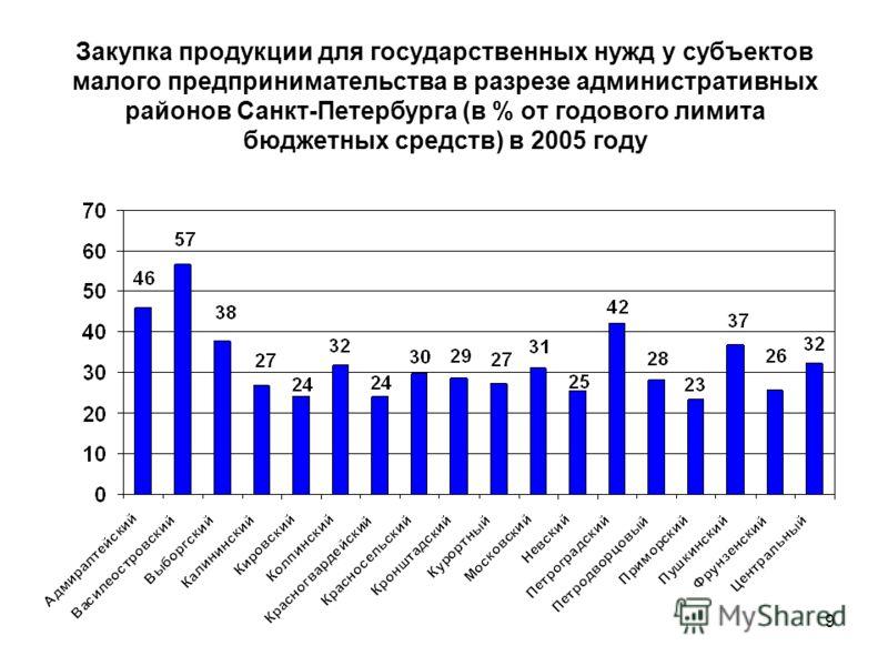 9 Закупка продукции для государственных нужд у субъектов малого предпринимательства в разрезе административных районов Санкт-Петербурга (в % от годового лимита бюджетных средств) в 2005 году