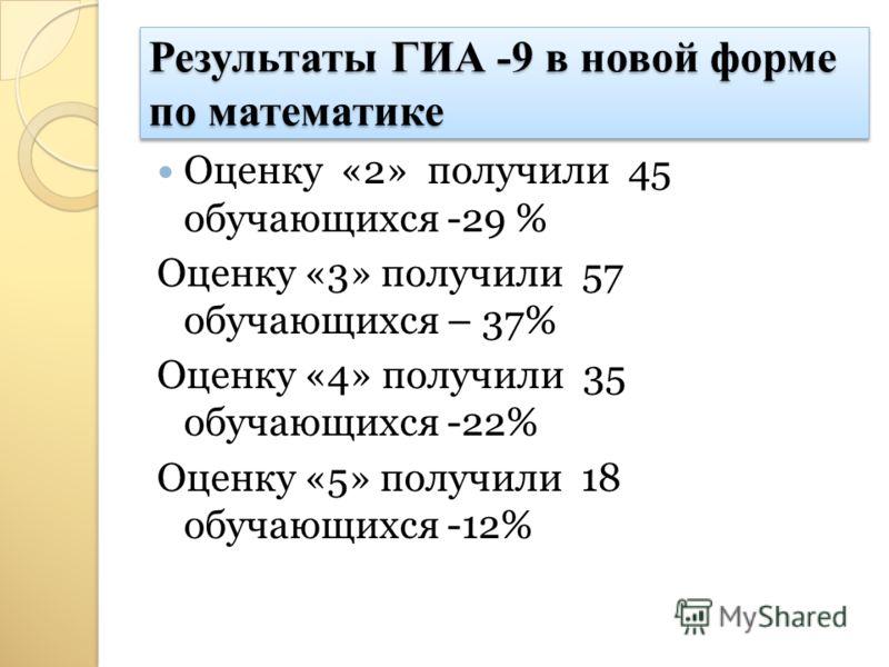 Результаты ГИА -9 в новой форме по математике Оценку «2» получили 45 обучающихся -29 % Оценку «3» получили 57 обучающихся – 37% Оценку «4» получили 35 обучающихся -22% Оценку «5» получили 18 обучающихся -12%
