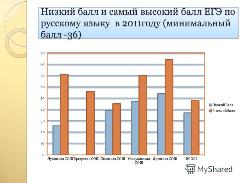 Низкий балл и самый высокий балл ЕГЭ по русскому языку в 2011году (минимальный балл -36)