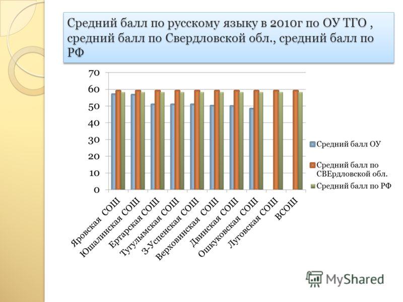 Средний балл по русскому языку в 2010г по ОУ ТГО, средний балл по Свердловской обл., средний балл по РФ