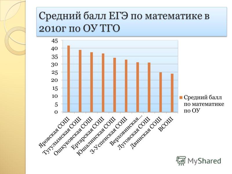 Средний балл ЕГЭ по математике в 2010г по ОУ ТГО