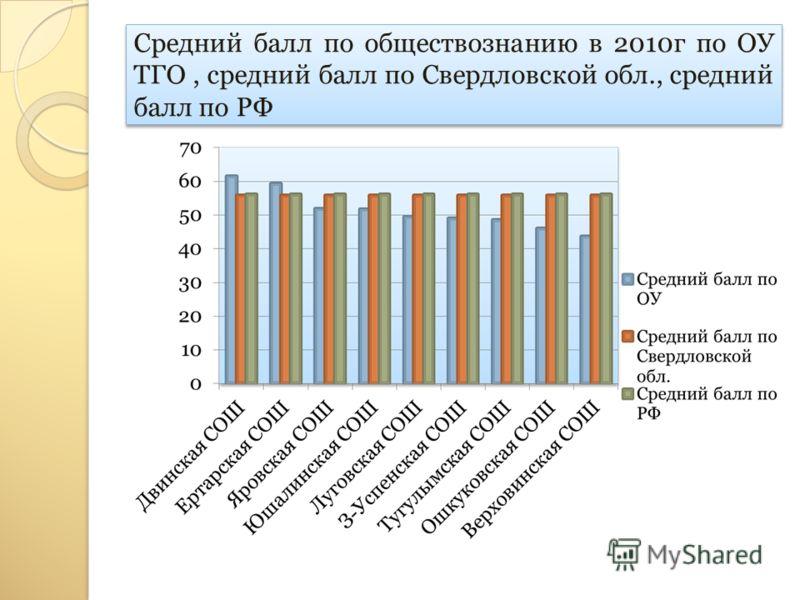 Средний балл по обществознанию в 2010г по ОУ ТГО, средний балл по Свердловской обл., средний балл по РФ