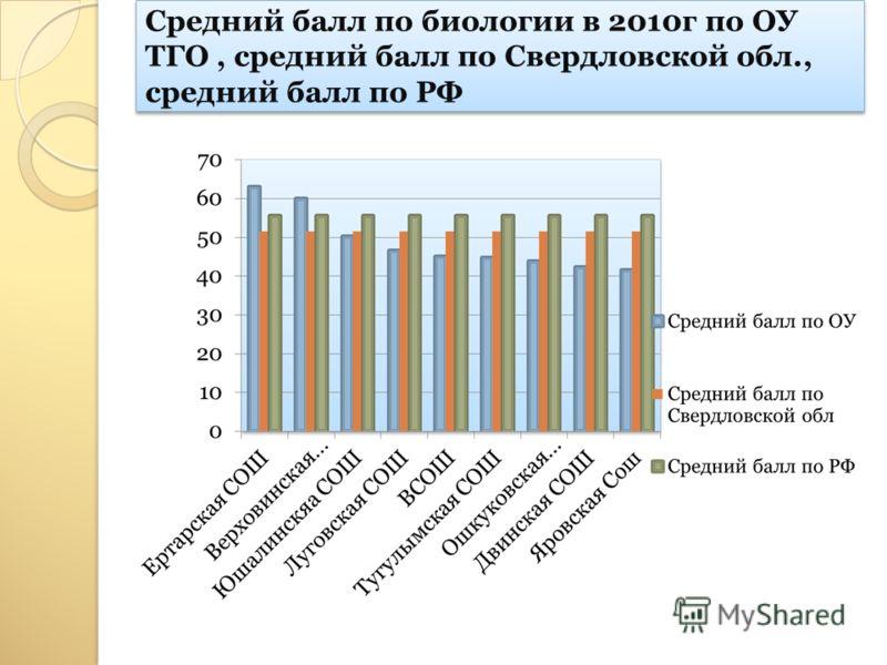 Средний балл по биологии в 2010г по ОУ ТГО, средний балл по Свердловской обл., средний балл по РФ