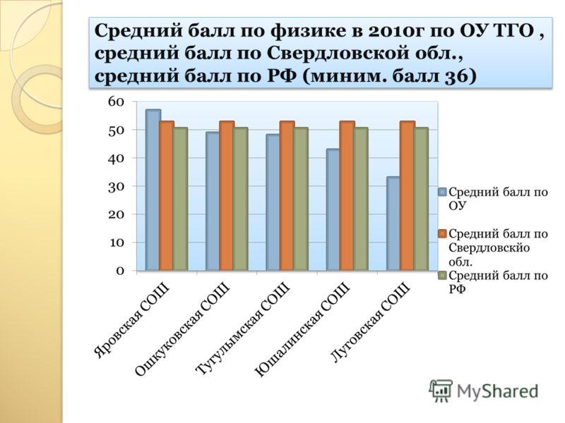 Средний балл по физике в 2010г по ОУ ТГО, средний балл по Свердловской обл., средний балл по РФ (миним. балл 36)