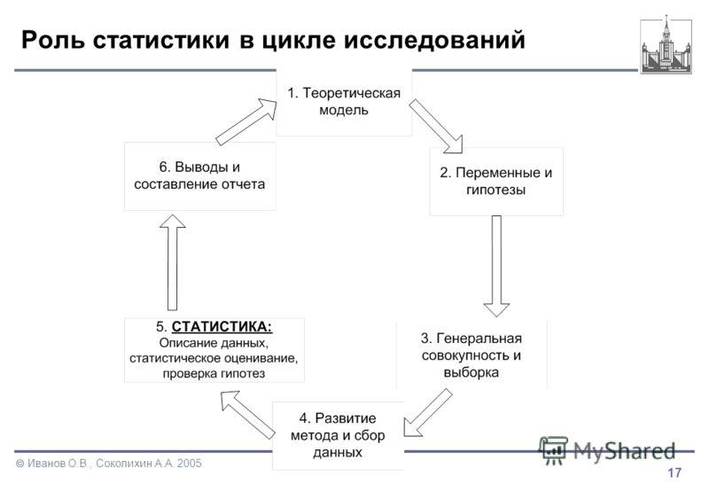 17 Иванов О.В., Соколихин А.А. 2005 Роль статистики в цикле исследований