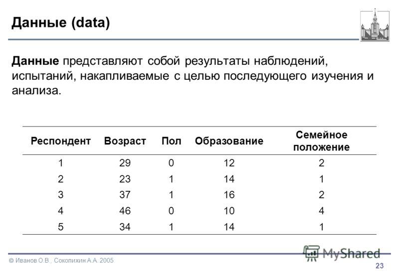 23 Иванов О.В., Соколихин А.А. 2005 Данные (data) Данные представляют собой результаты наблюдений, испытаний, накапливаемые с целью последующего изучения и анализа. РеспондентВозрастПолОбразование Семейное положение 1290122 2231141 3371162 4460104 53