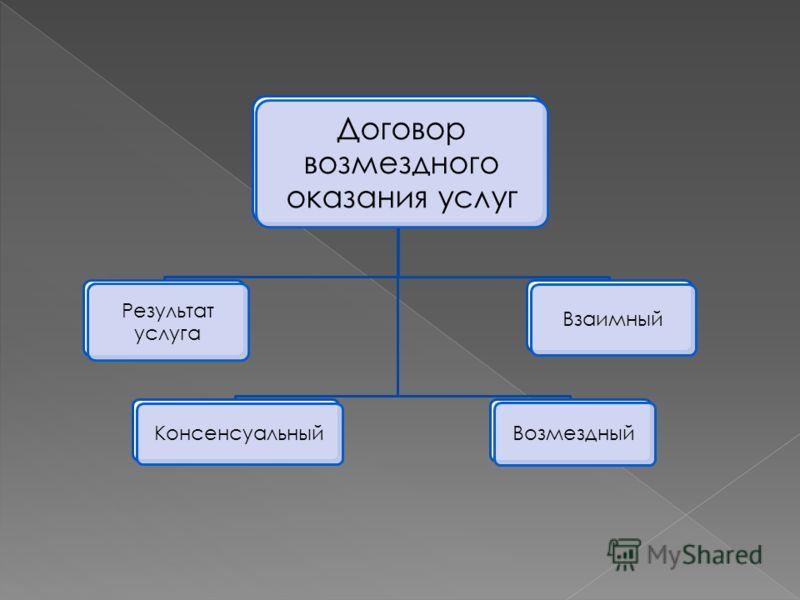 Договор возмездного оказания услуг Результат услуга Консенсуальный Взаимный Возмездный